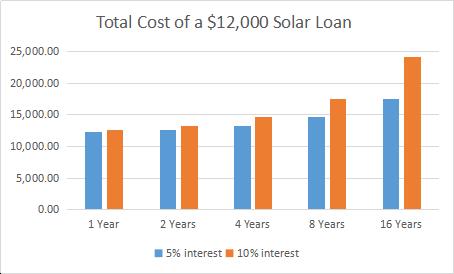 solar loan, cost of solar