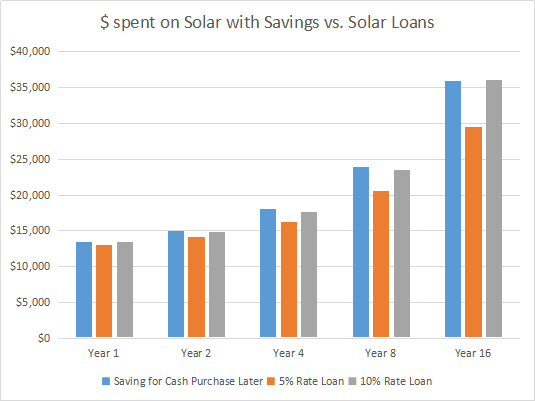cost of solar, solar loan, go solar, buy solar