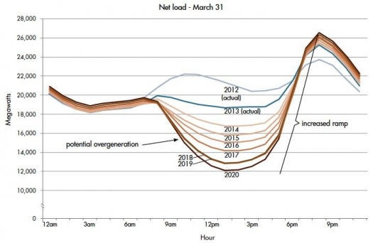 Residential solar plus storage is exploding in growth